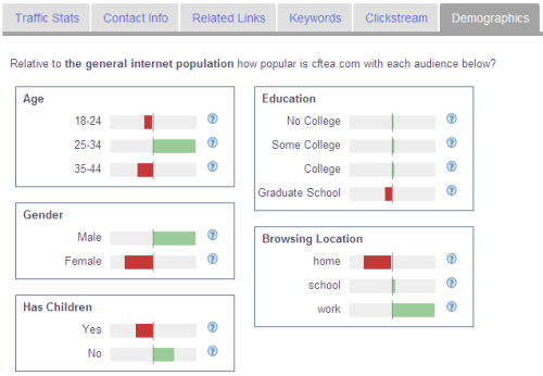 Alex 的 Demographics